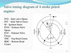 valve timing diagram of 4 stroke petrol engine jpg members gallery mechanical engineering