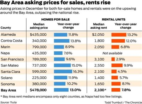 cheapest places to rent in california where the renters live san francisco and the big jump in