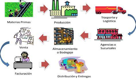 cadenas de suministros que es cadena de suministro
