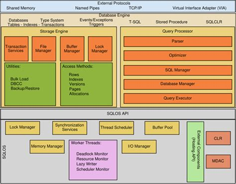 what is the logical and physical architecture of sql