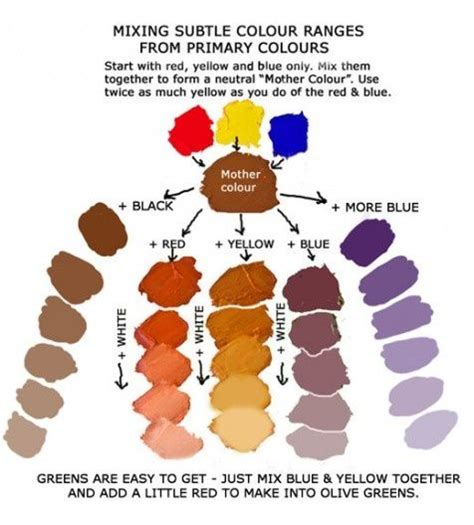 mixing colors to make other colors תוצאת תמונה עבור mixing colors to make other colors