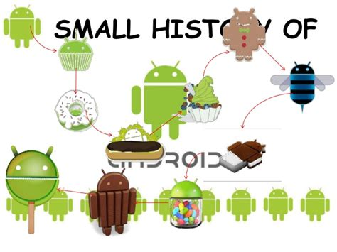 android history history of android