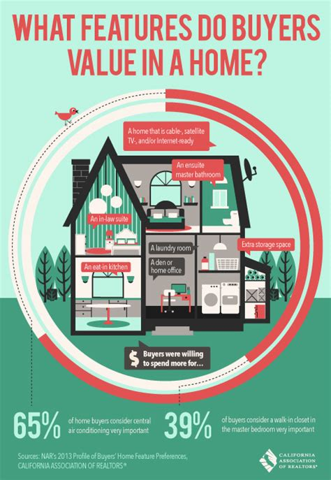 home features infographic palm springs condos apartments for sale