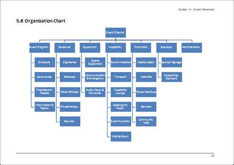 exle of organisation chart for event management team