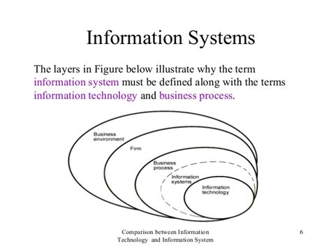 Difference Between Mba In Information Technology And Information Systems by Gr 12 Difference Between It An Information Systems