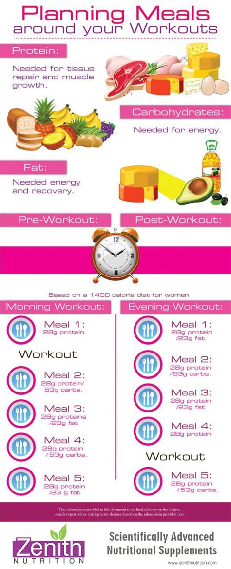 healthy fats post workout 25 best ideas about pre workout nutrition on