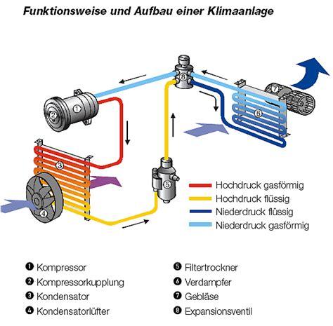 Auto Klimaanlage Bef Llen by Progress Plus Klimaservice