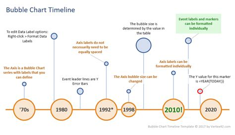 Excel Bubble Chart Timeline Template Timeline Chart Template