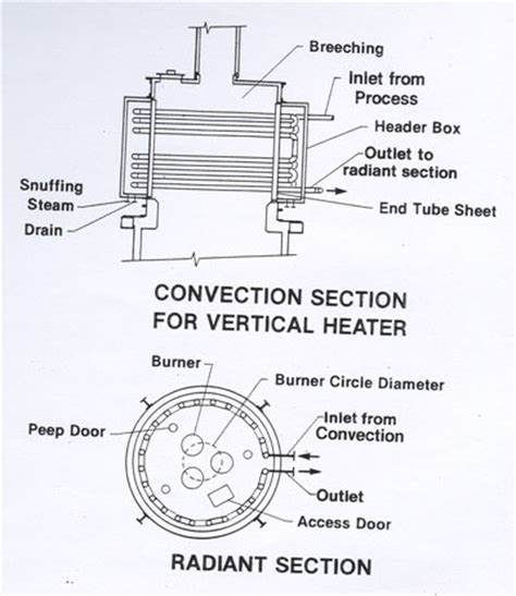 law section 46 2 862 heater convection section 28 images a new approach to