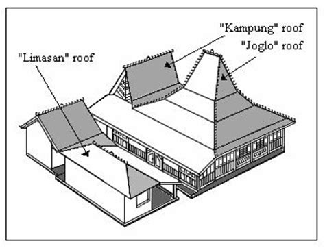 Rd Kudus 389 best images about javanese architecture on