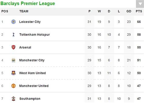 epl results live manchester city 0 1 manchester united premier league