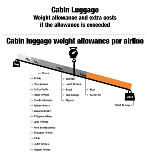American Airlines Cabin Baggage Weight Limit by Kayak Sg Reveals Costs For Excess Cabin Luggage