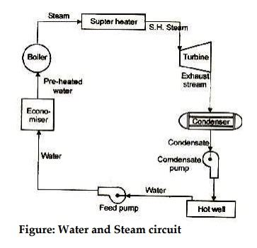 steam power plants study material lecturing notes steam power plant circuit diagram circuit and schematics