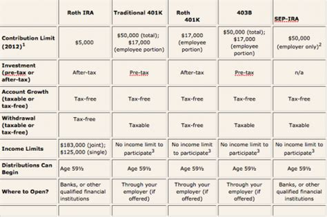 how do retirement accounts work the world s easiest guide
