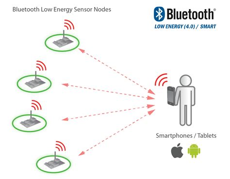 bluetooth low energy to connect sensors with smartphones