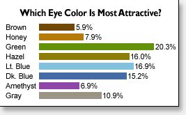 percentage of eye colors eye color how it develops why does it change