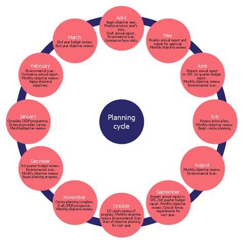 strategic planning cycle diagram s cycle flowchart create a flowchart