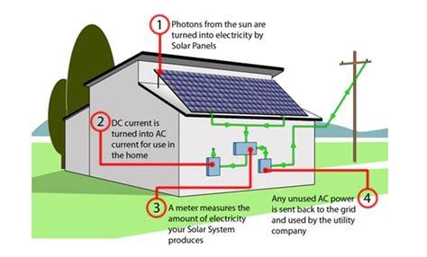 how does solar work nu energynu energy nu energy