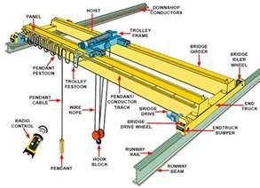 Crane Parts Crane Parts Overview Cranes Parts And Crane Spare Parts