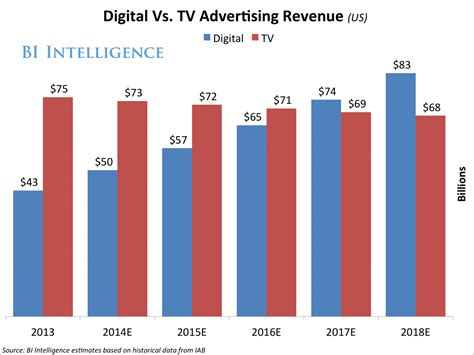 Radio Survey For Money - tv vs mobile and digital in ad revenue and audience share