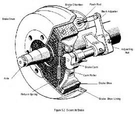 Service Brake System Wiki Drum Brake Replacement Cost And Information Guide