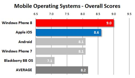 windows mobile operating system mobile operating systems readers choice awards 2013