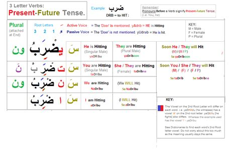 verb pattern arabic simple arabic lessons through learning tables