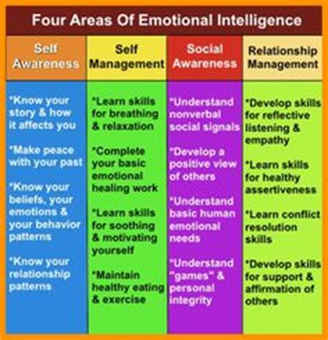 how to improve emotional intelligence the best coaching assessment book on working developing high eq emotional intelligence quotient mastery of the emotional intelligence spectrum books 1000 images about emotional intelligence on