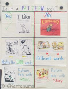 writing pattern books kindergarten my chart for writer s workshop kindergarten pattern books