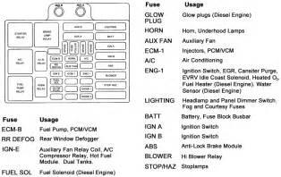 1996 gmc jimmy fuse box diagram 2000 chevy blazer fuse box diagram 0996b43f80219b3b