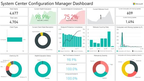 Exchange Ai A Marketplace For Analytics System Center Configuration Manager Analytics Power Bi Template