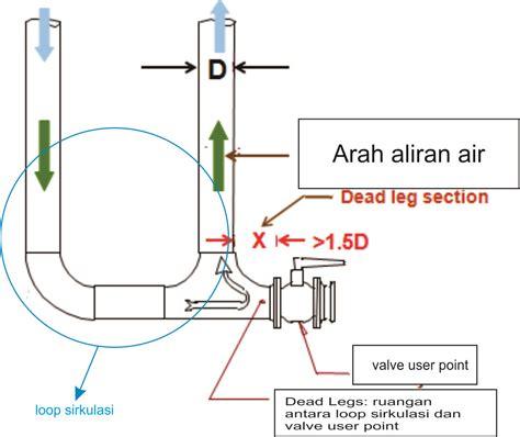 biofilm adalah dead legs dalam sistem pengolahan air farmasi industri