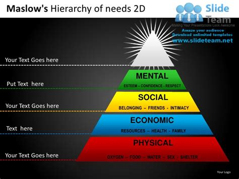 maslow s hierarchy of needs 2d powerpoint presentation