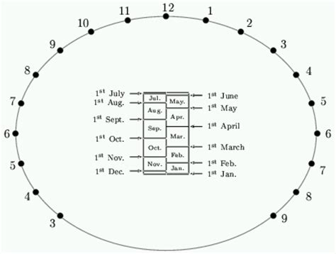 equatorial sundial template image gallery sundial plans