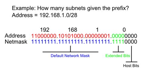 subnetting tutorial exles related keywords suggestions for subnetting exles