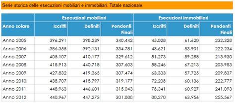 esecuzione mobiliare istanza di vendita dei deputati dossier d14132