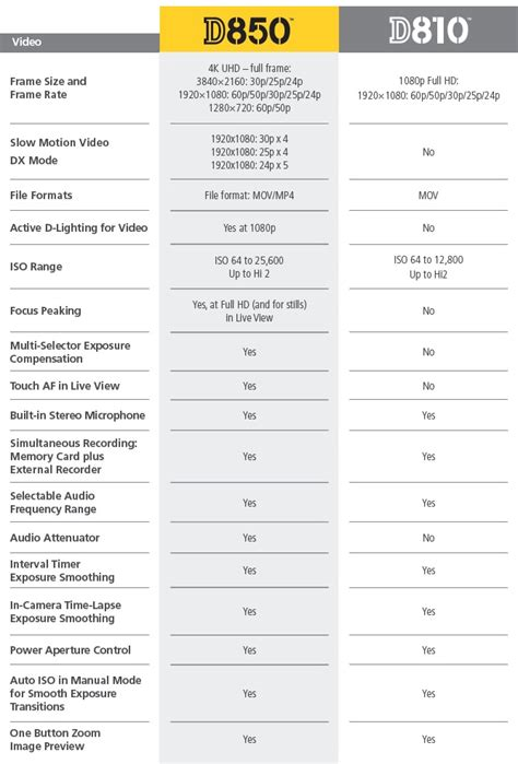 nikon    comparison guide nikon rumors