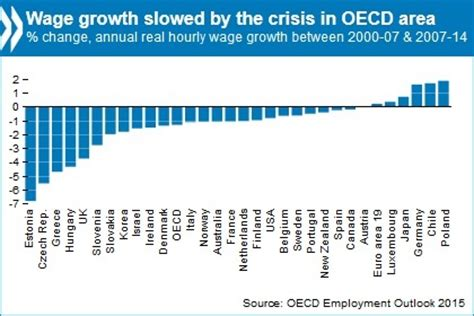 irish economy 2015 2014 facts innovation news global economy growing too slow employment rate in
