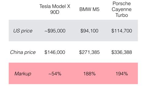 average cost of tesla model s average cost of a tesla 28 images electric car with