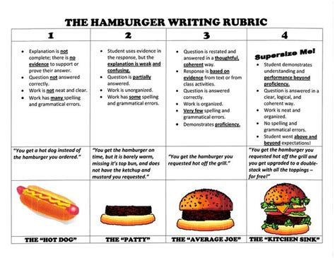 great burger essay workshop essay writing tips for every middle high or college student books hamburger writing rubric 4th grade teaching