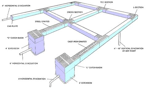 Garage Floor Drainage Solutions by Residential Trench Drains Garage Floor Drains Catch Basins