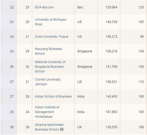 Ft Ranking Mba Asia by Isb Ranked Above Iims Insead World S Best B School In Ft