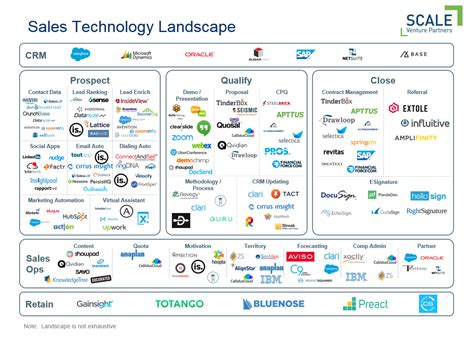 the sales tech stack scale venture partners