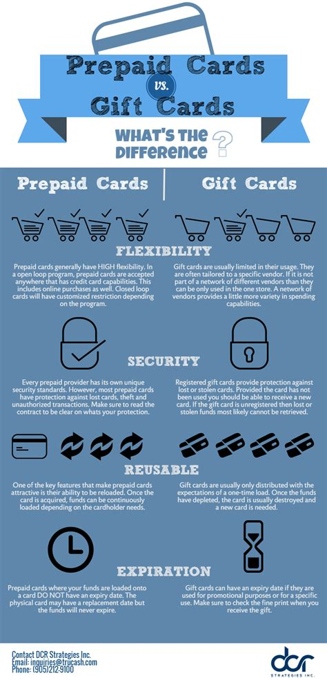 Prepaid Card Vs Gift Card - prepaid cards vs gift cards final dcr strategies inc trucash payment solutions