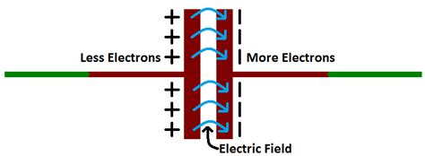how a capacitor works capacitors learn sparkfun