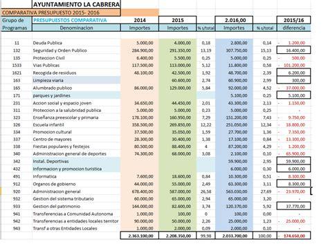 cuadro comparativo de presupuesto y proyecto presupuestos 2016 del ayuntamiento de la cabrera y