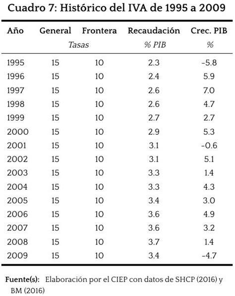 cual es el iva en mexico en 2016 cuanto es el iva en mexico 2016 upcoming 2015 2016 isr e