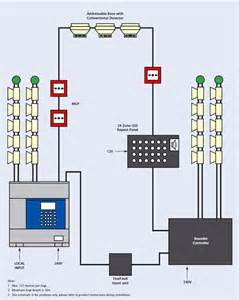 Fire alarm system introduction and importance of fire alarm system