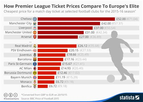best ticket prices chart how premier league ticket prices compare to europe