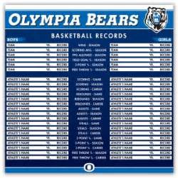 basketball record sports record boards which records should i display